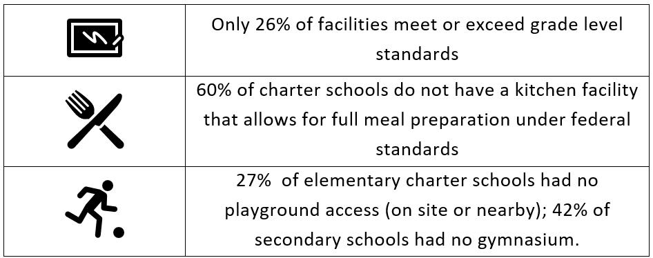 SC Charter Schools standing